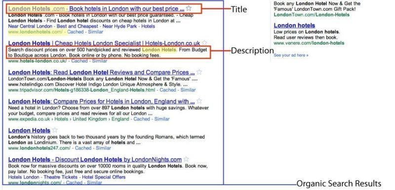London Hotels Search Results