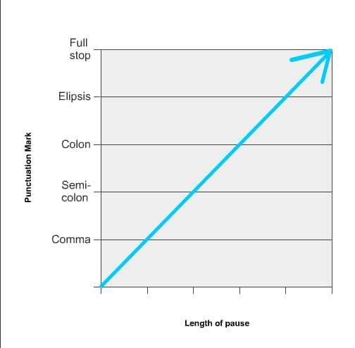 5 punctuation marks and their length of pause
