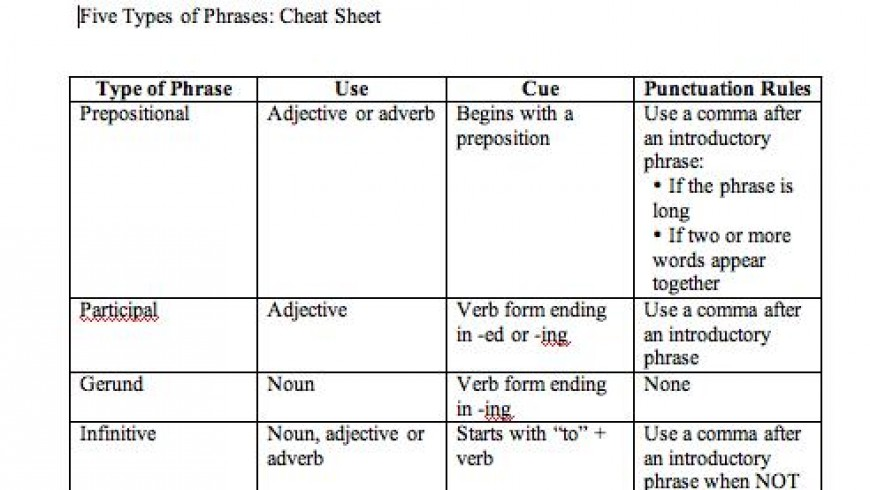 Five Types of Phrases: A Free Printable Cheat Sheet