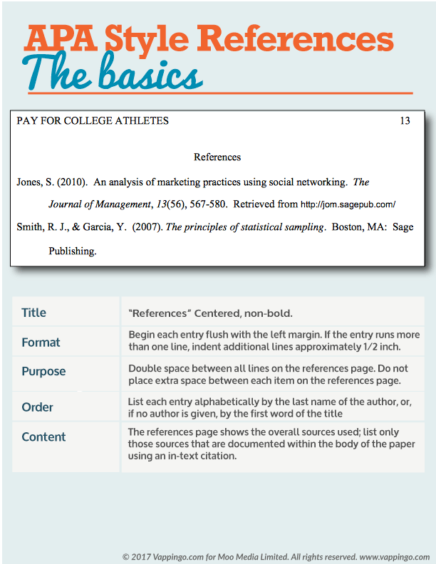 Sample essay referencing section showing APA reference style