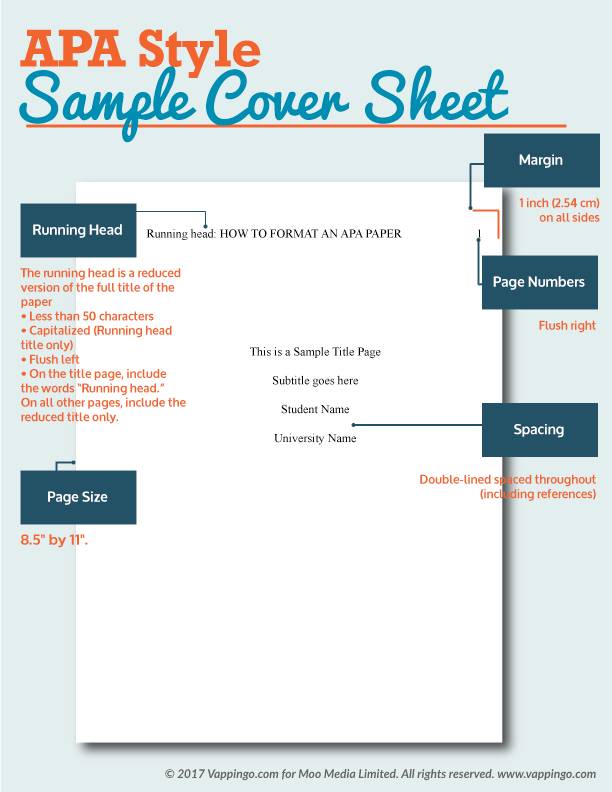 A picture of a sample APA cover sheet