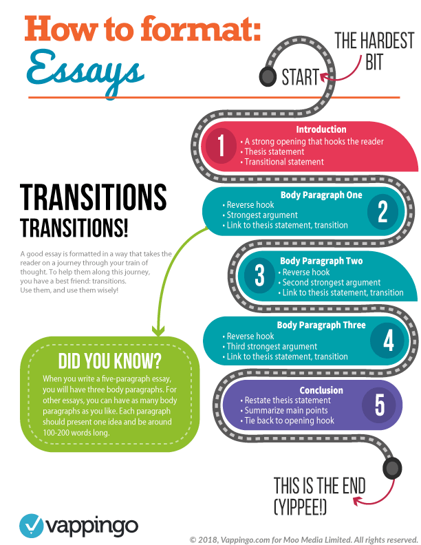Healthy Mind In A Healthy Body Essay How To Format An Essay The Perfect Essay Format Business Cycle Essay also An Essay On Science Essay Formatting  How To Format An Essay Right Every Time English Essay Books
