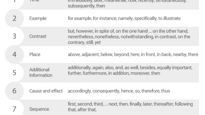 The Essay Transition Cheat Sheet Every Student Needs
