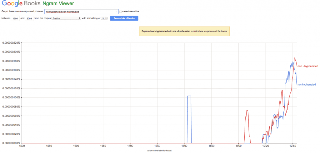 Picture of a Google Ngram search