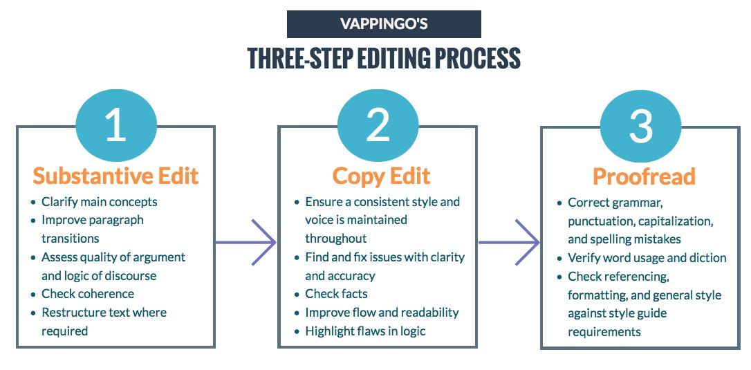 Vappingo three-step editing and essay revision